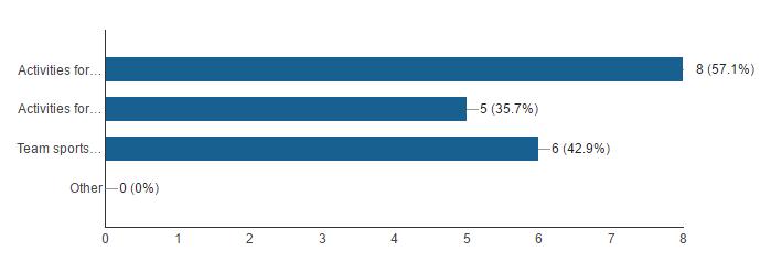Statistics on types of activities