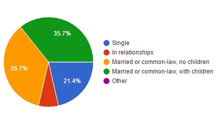 Statistics of relationship status